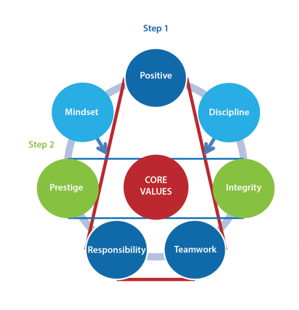 7 core value