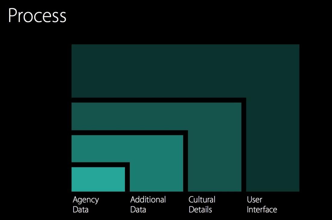 WWDC Process
