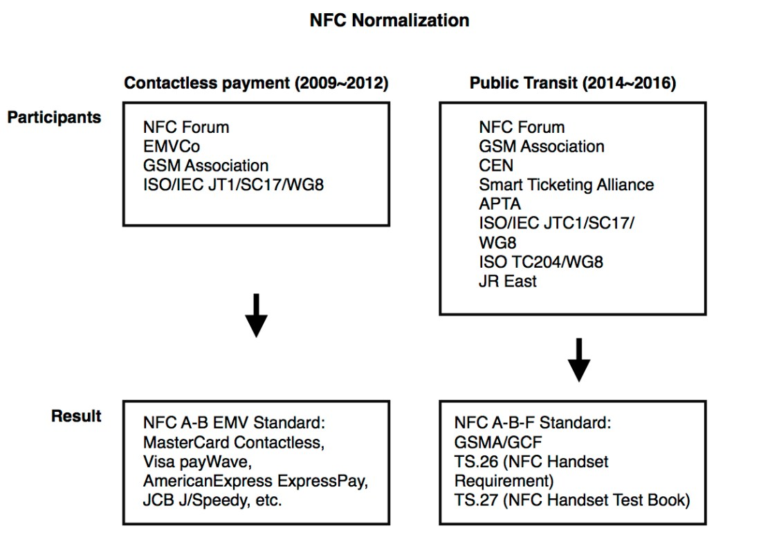 NFC Normalization image