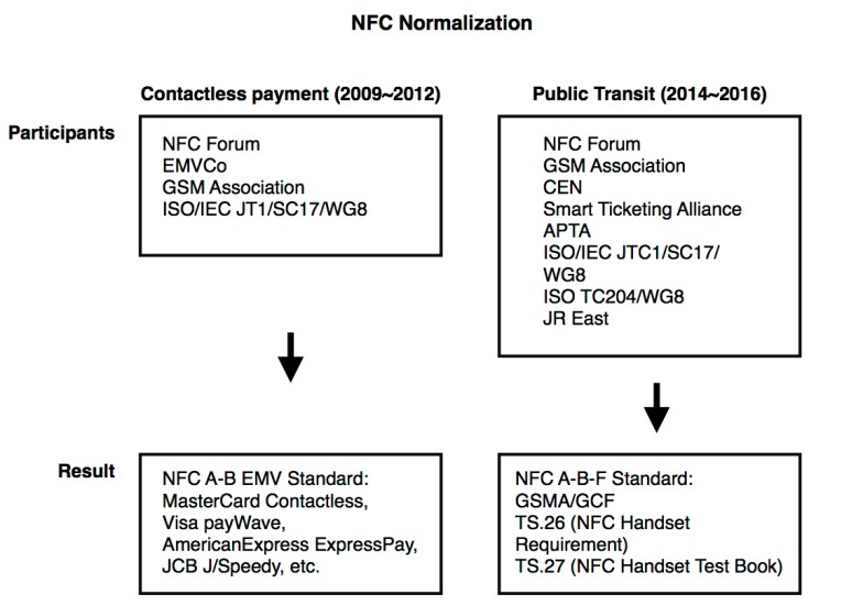 The credit card industry excluded NFC-F from their NFC normalization process when creating EMV contactless