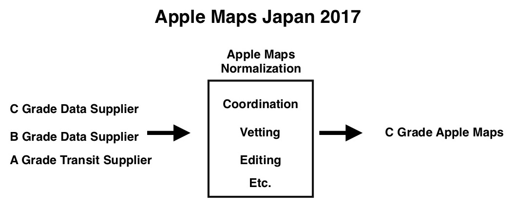 Apple Map Diagram 2