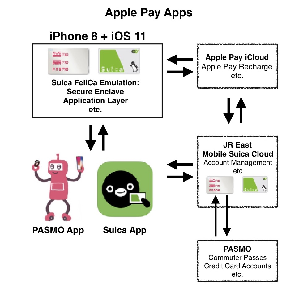 Apple Pay Apps Diagram
