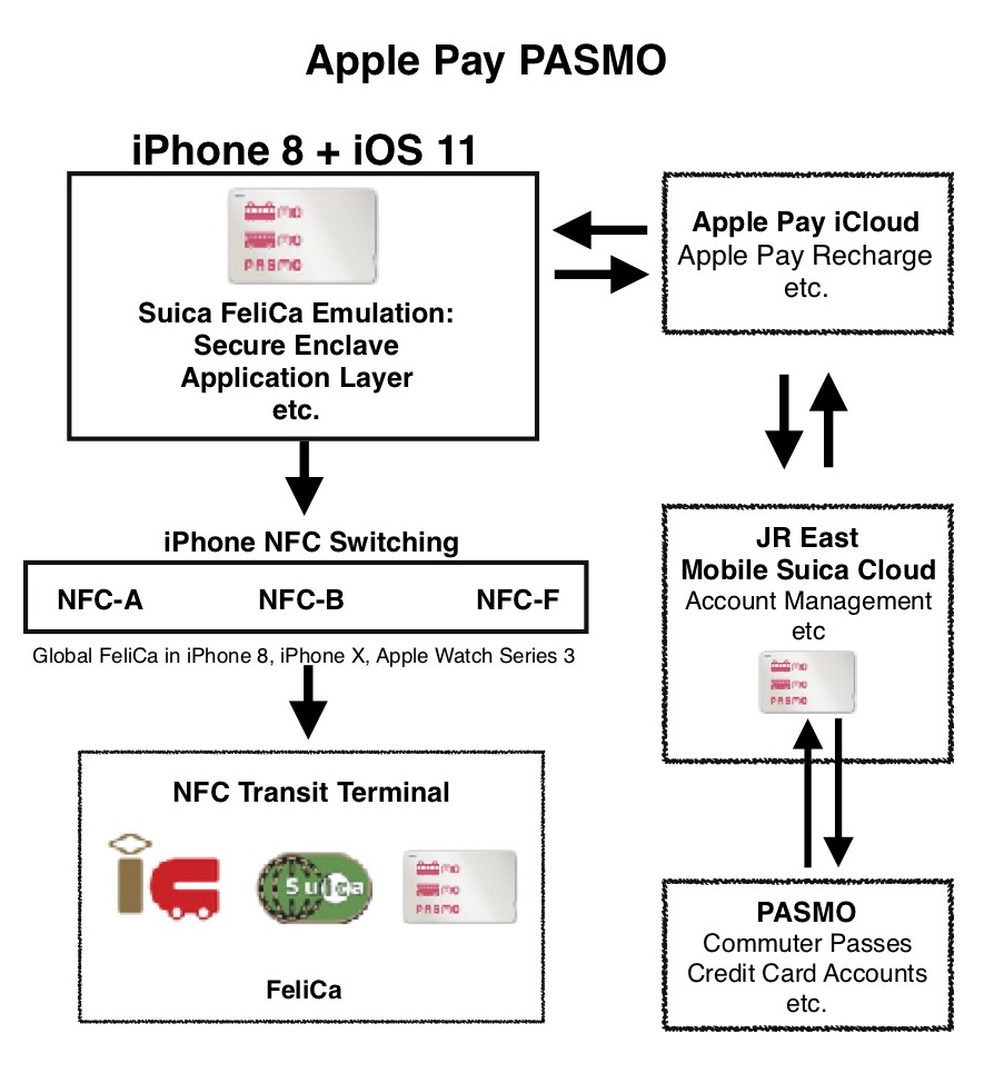 Apple Pay PASMO Diagram