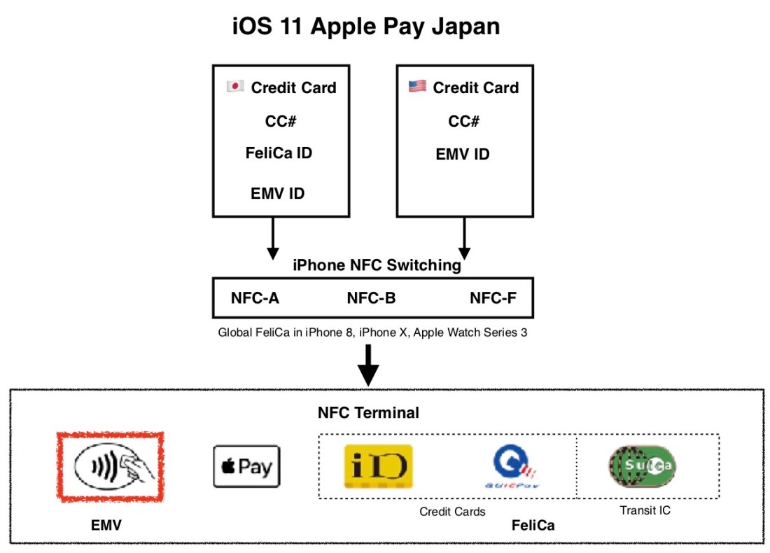 iOS 11 Apple Pay Diagram 2