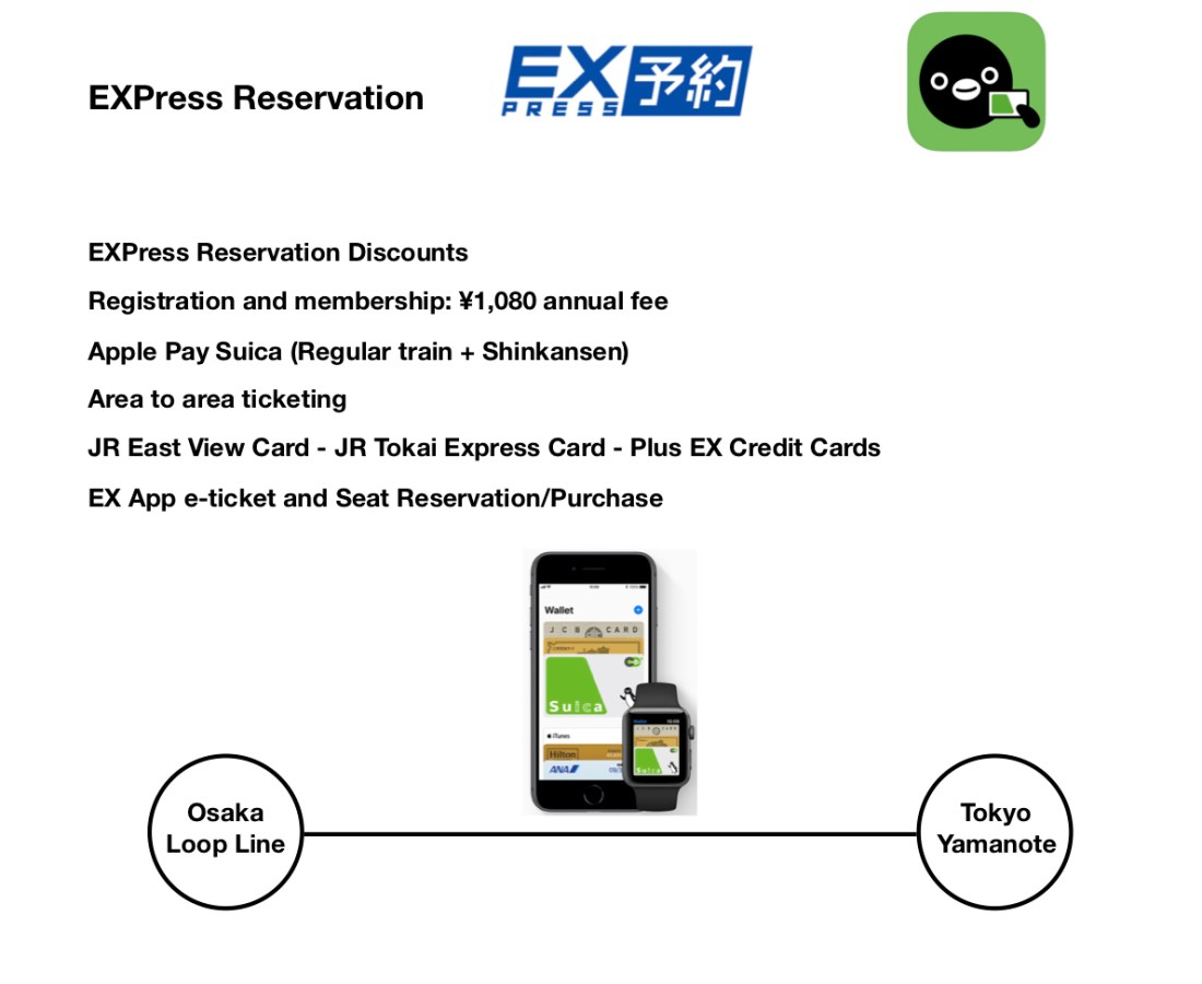 EXPress Reservation-Suica App chart