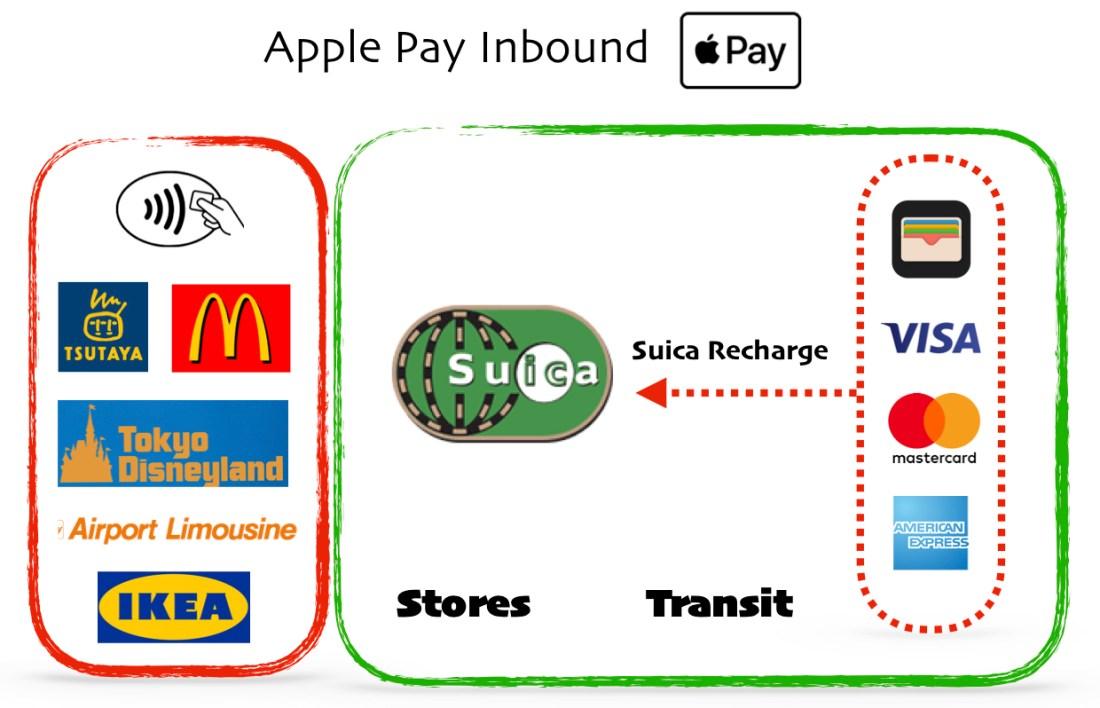 Apple Pay Inbound