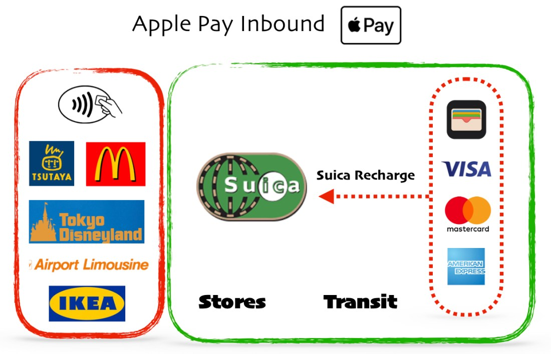 Apple Pay Inbound