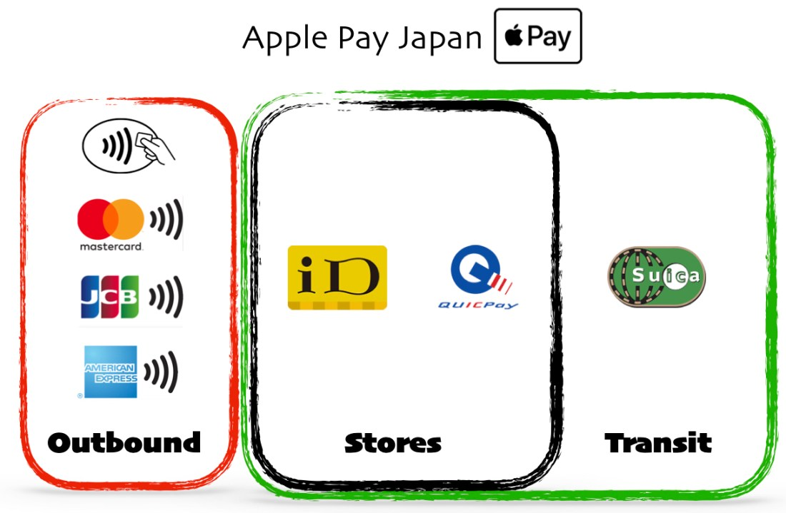 Apple Pay Japan and NFC Pay