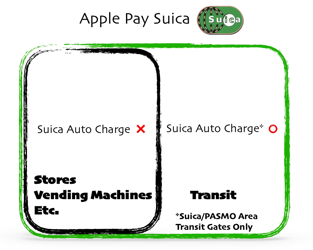 Apple Pay Suica Auto Charge