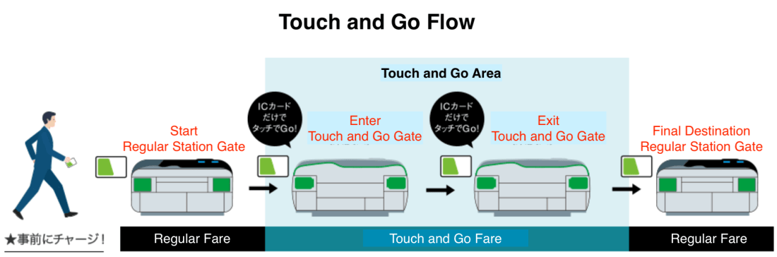 Touch and Go Flow