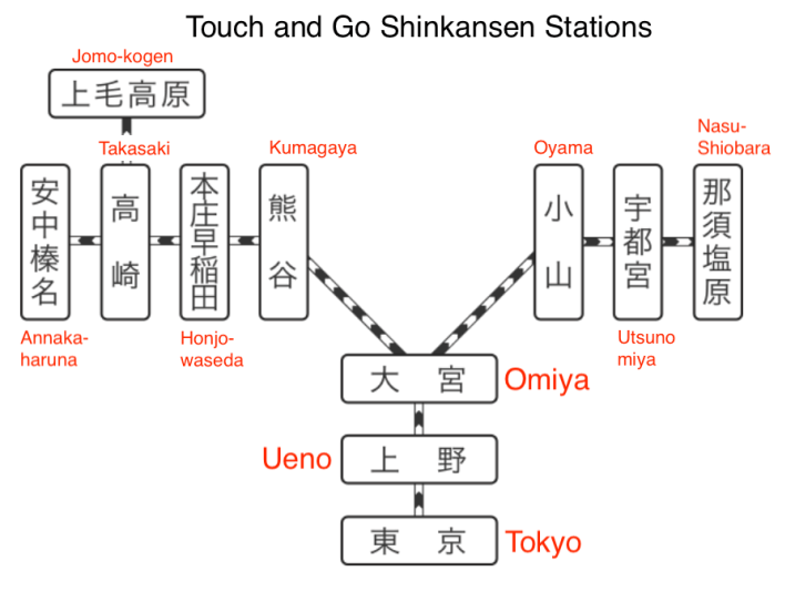 Touch and Go Stations