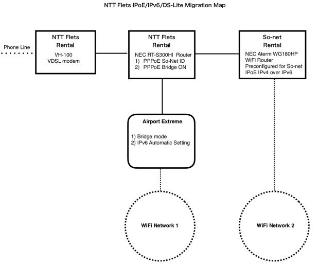 migration configuration map