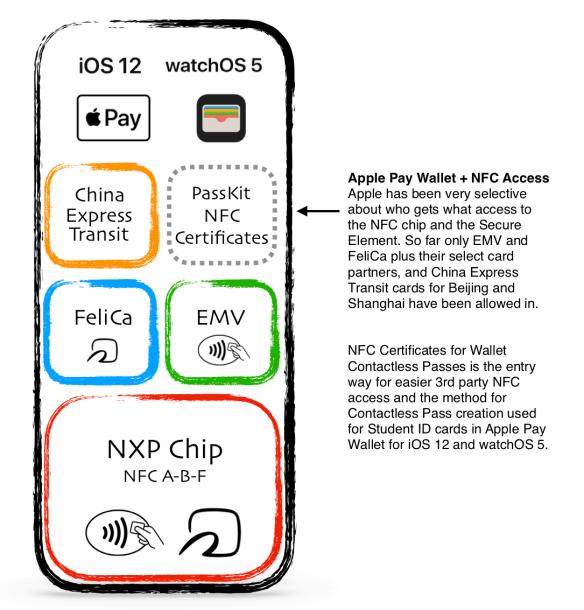 WWDC18 Apple Pay | Ata Distance
