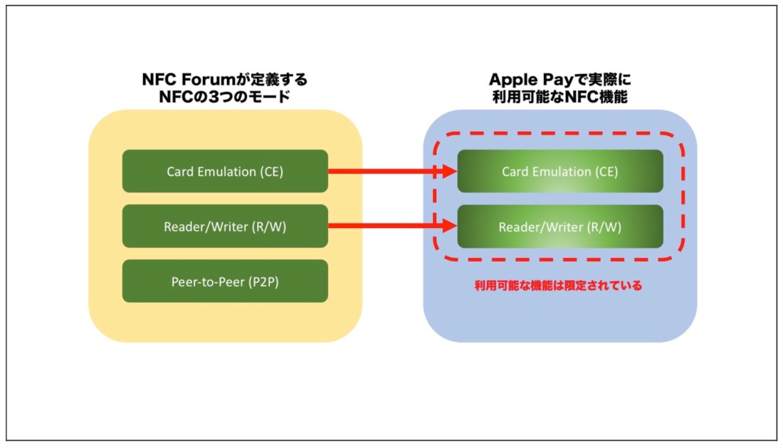 The 3 NFC Modes Defined by the NFC Forum