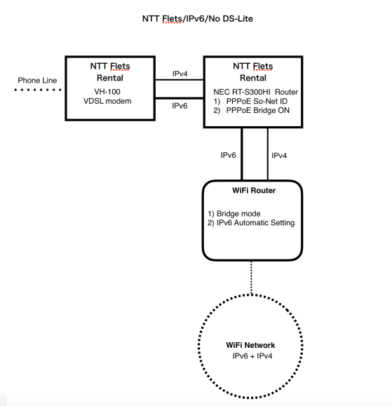 A sample configuration map for NTT Mansion Hikari-Flets Internet service with IPoE (IPv6)