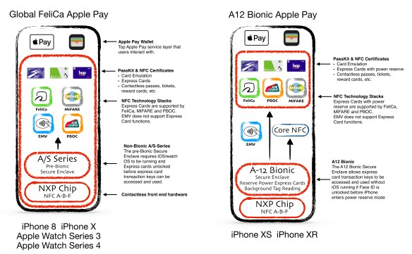 NFC Passes and NFC Certificates for iOS 12 and watchOS 5