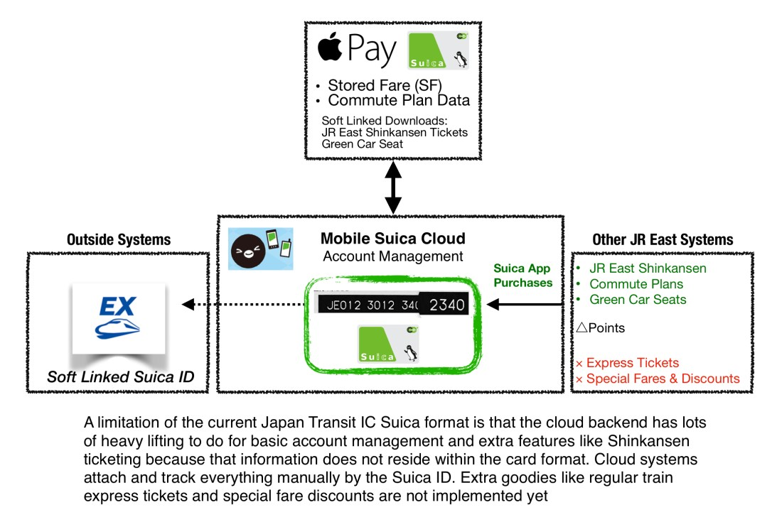 Current Account based Mobile Suica