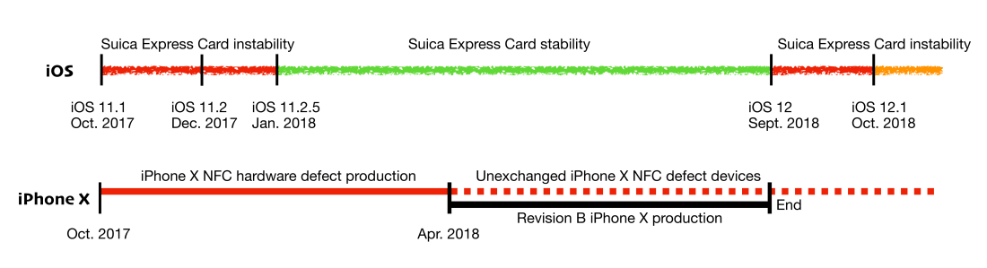 Suica Express Card performance and iPhone X production timelines compared