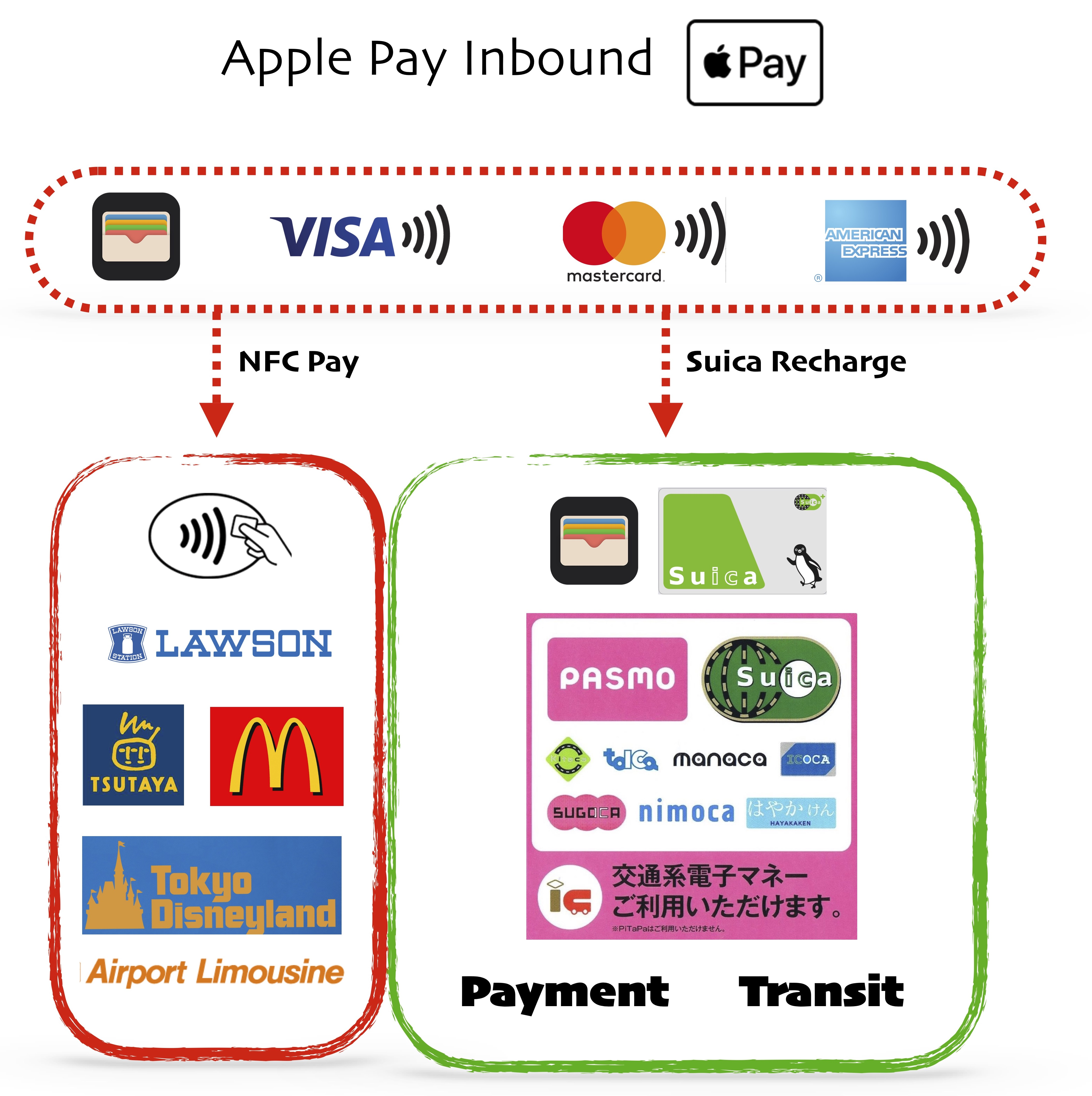 Apple Pay Japan Card Guide | Ata Distance