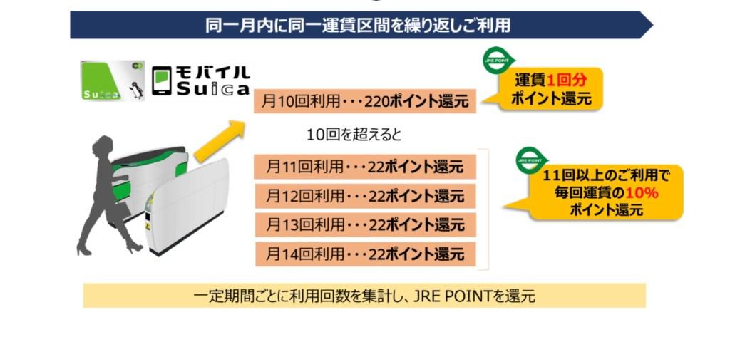 Regular Transit JRE POINT reward