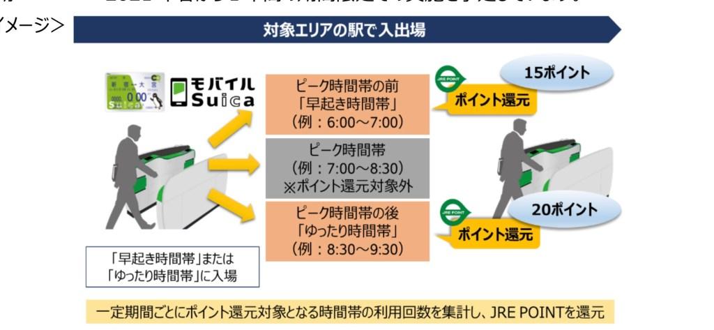Suica Commute Plan JRE POINT reward