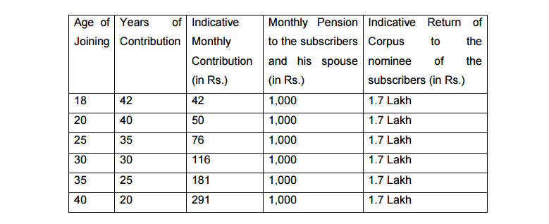 Atal Pension Yojana fixed monthly pension of Rs. 1,000 per ...