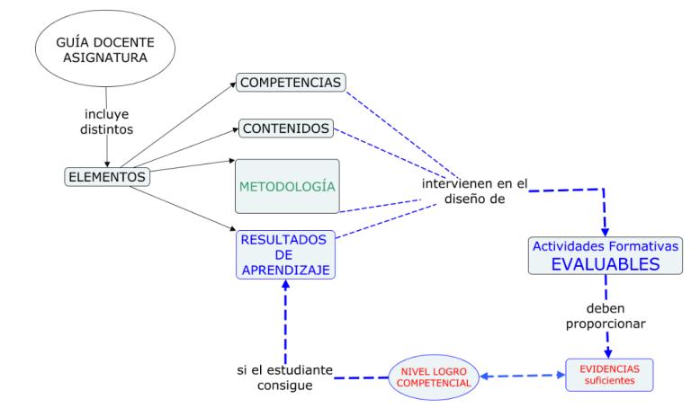 Mapa de loselementos del Currículo universitario. Fuente: elaboración propia.