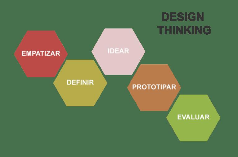 Esquema básico de la técnica Design Thinking