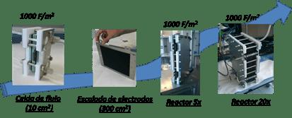 Desionización capacitiva: cambio de escala del laboratorio a la planta industrial. Fuente: elaboración propia.