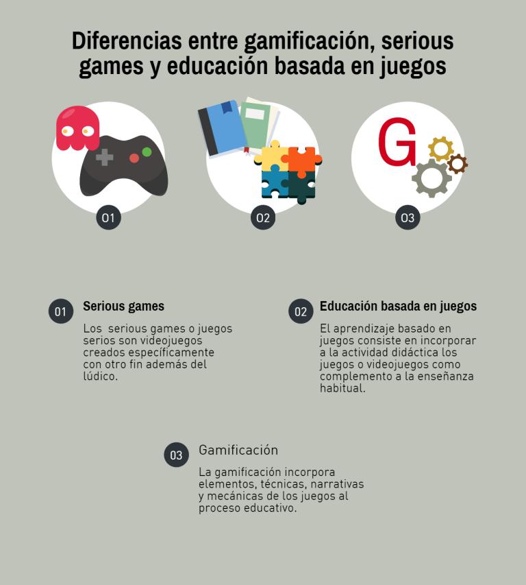 Características de varios tipos de metodología educativa basada en juegos.
