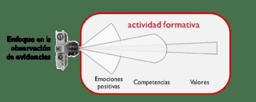Cambio de enfoque para captar evidencias de competencias, valores y emociones. Fuente: Elaboración propia