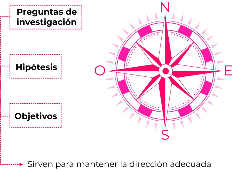 Figura 9. Elementos brújula