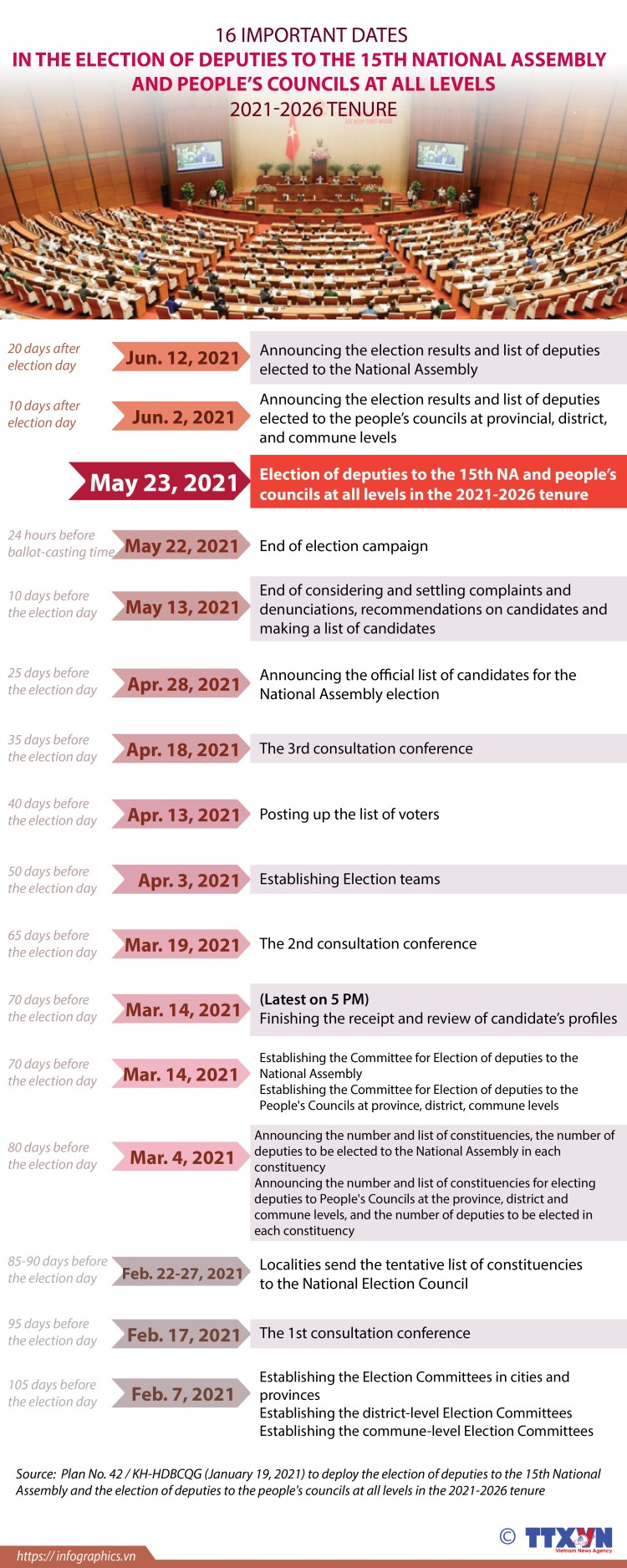 16 milestones in the elections (Photo: VNA)