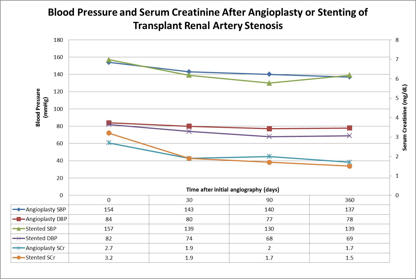 Angioplasty Versus Stent In The Treatment Of Transplant