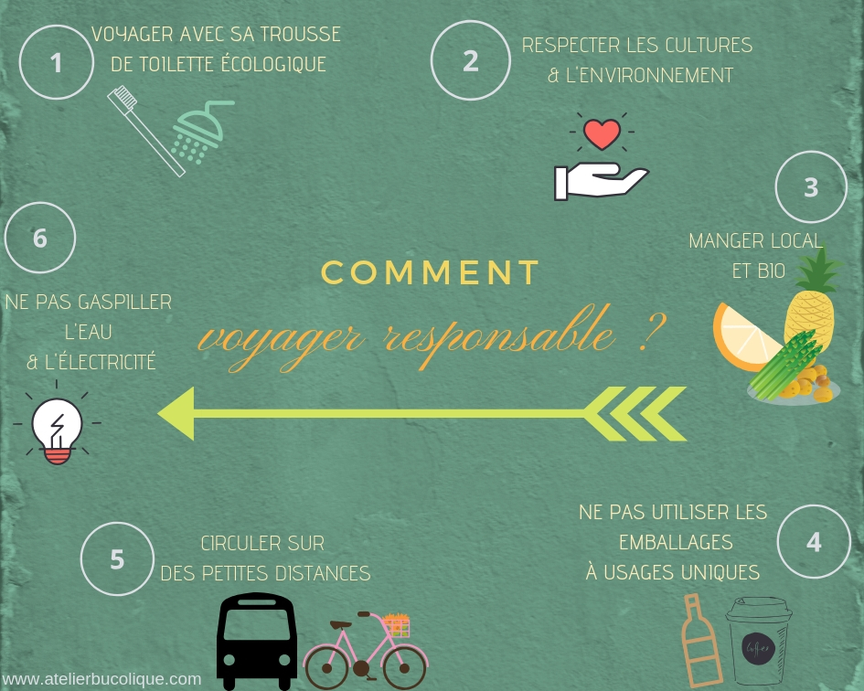 voyage responsable