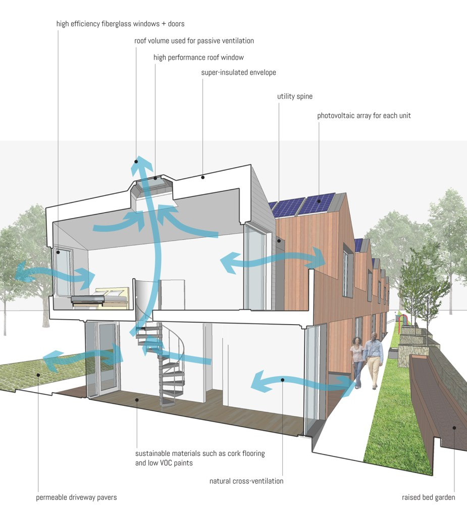 multifamily compact townhouse sustainable features