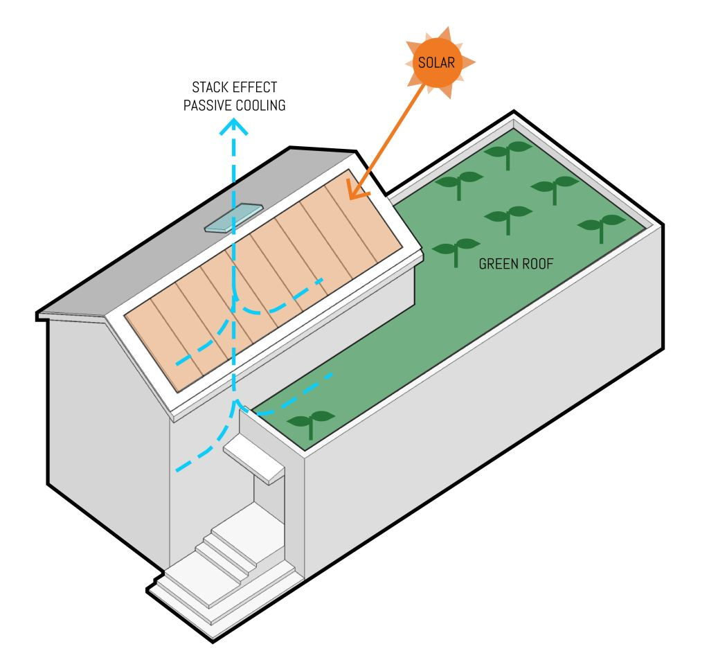 Compact modern house sustainable features diagram