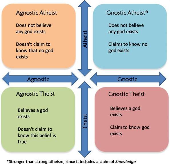 ateismo-agnosticismo-teismo