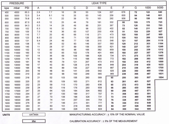 Jets Pressure Rate Table