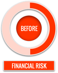 Financial Risk in Quoting CPQ before