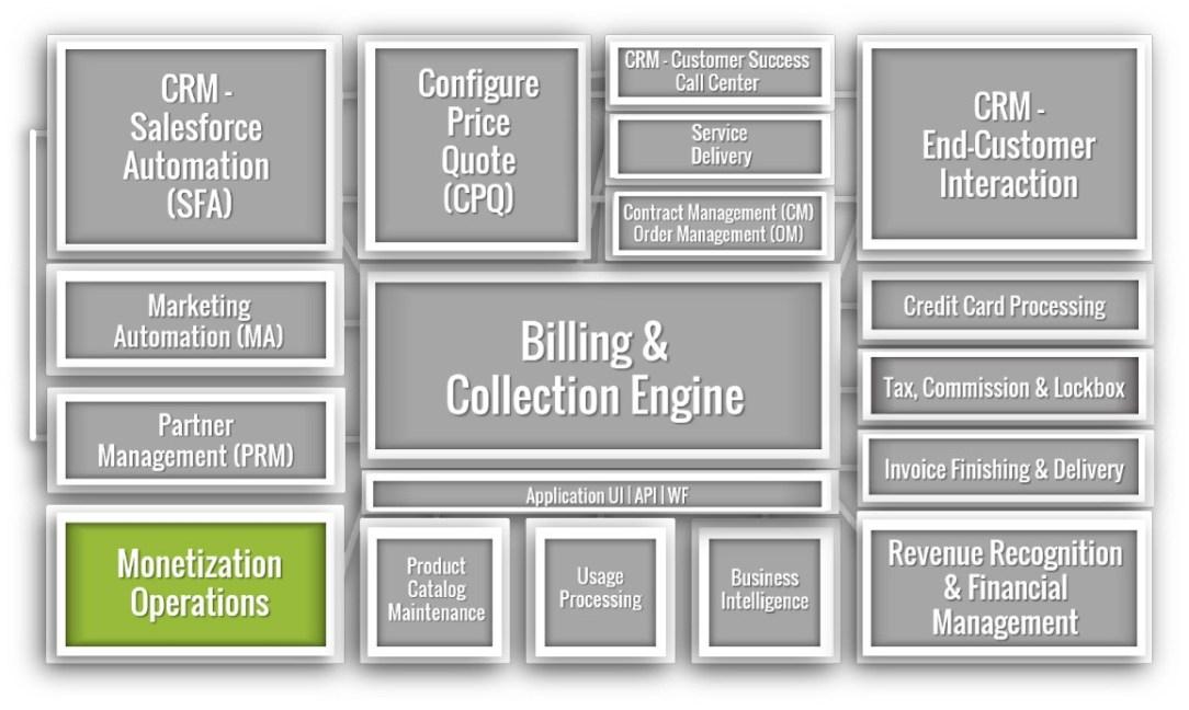 Monetization Operations
