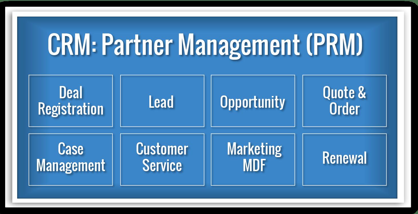 CRM - Partner Relationship Management Monetization Ecosystem domain