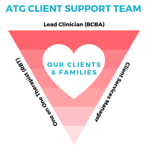 At the Autism Therapy Group, you get the support you need to help you with your autistic child's problem behaviors.