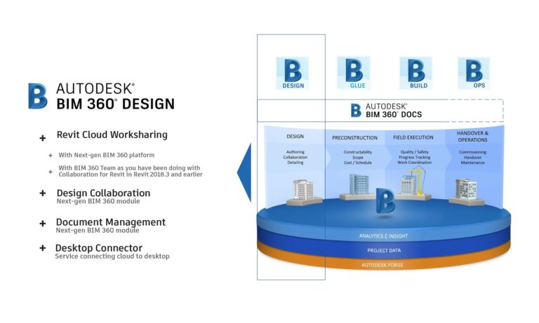 Autodesk 2018: From Collaboration for Revit to BIM 360 Design — What the Revit User Needs to Know