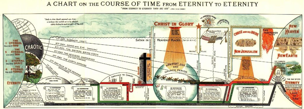 A Chart on the Course of Time from Eternity to Eternity