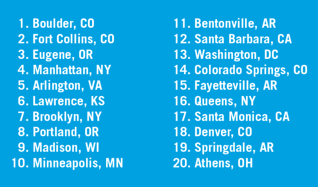 People for Bikes City Rating 2019 Top 20 Cities