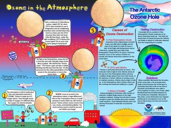 OzonePoster