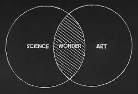 Psychology art and science