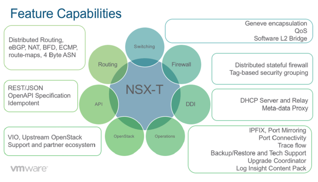 NSX-T - Feature Capabilities