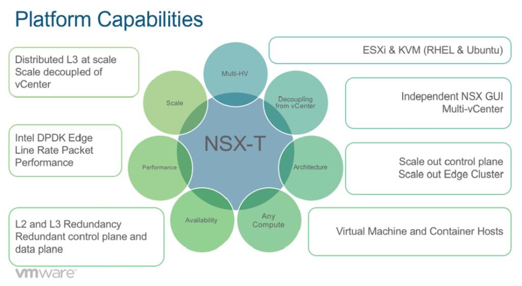 NSX-T - Platform Capabilities